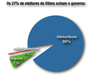 pizza Dilma
