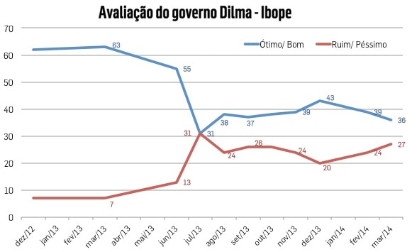 Dilma Ibope VALE